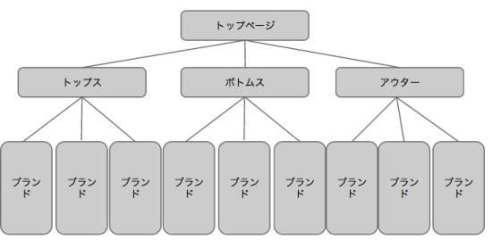理想的なアイテム別カテゴリ